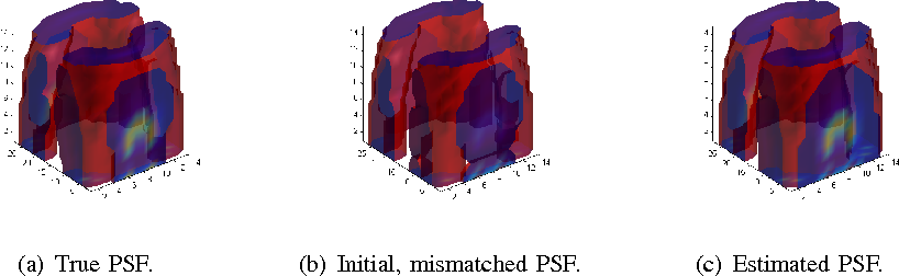 Figure 4 for Semi-blind Sparse Image Reconstruction with Application to MRFM