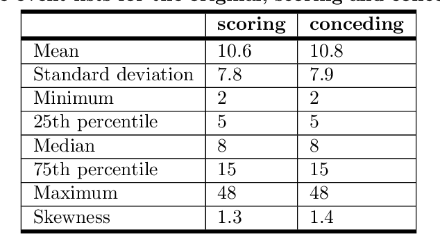 Figure 4 for Supervised sequential pattern mining of event sequences in sport to identify important patterns of play: an application to rugby union