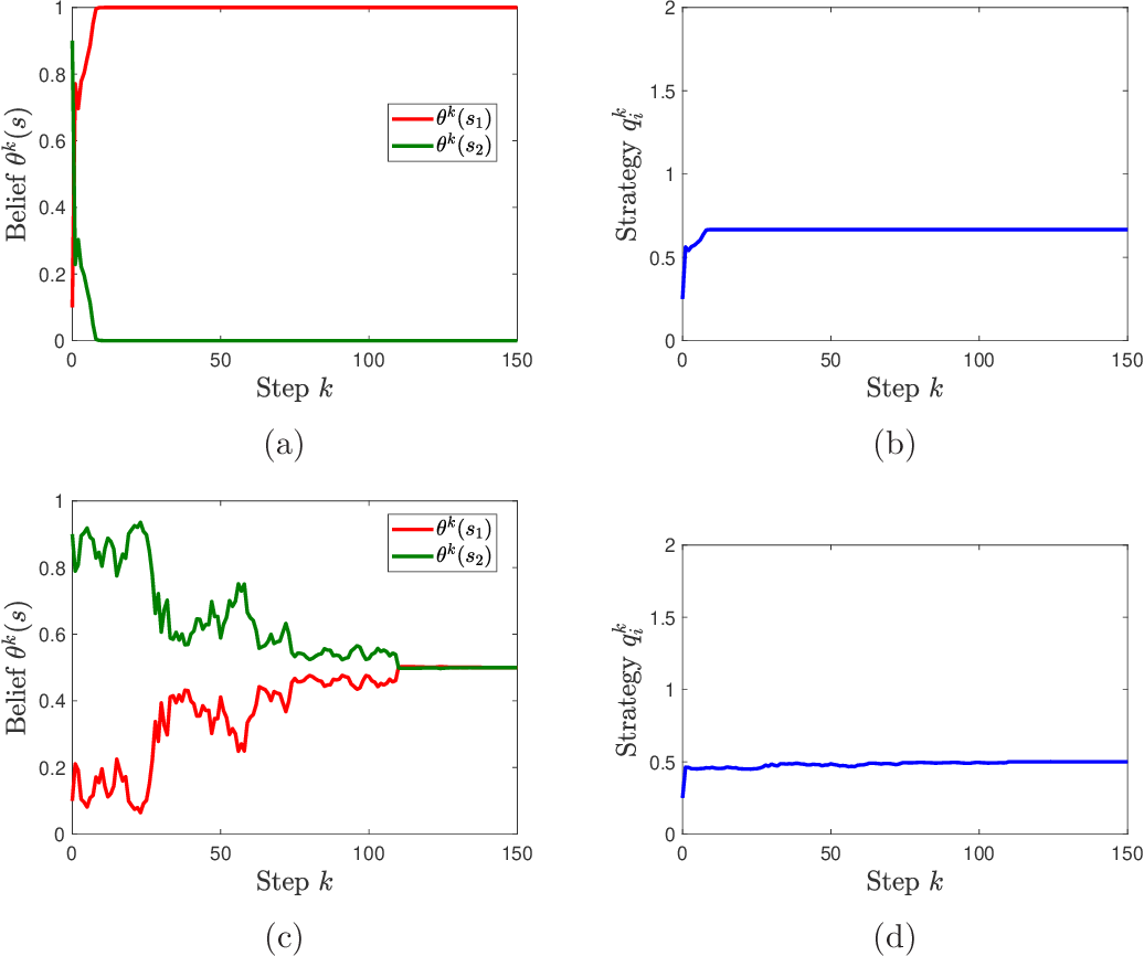 Figure 1 for Multi-agent Bayesian Learning with Adaptive Strategies: Convergence and Stability