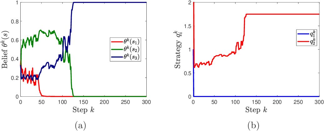Figure 2 for Multi-agent Bayesian Learning with Adaptive Strategies: Convergence and Stability