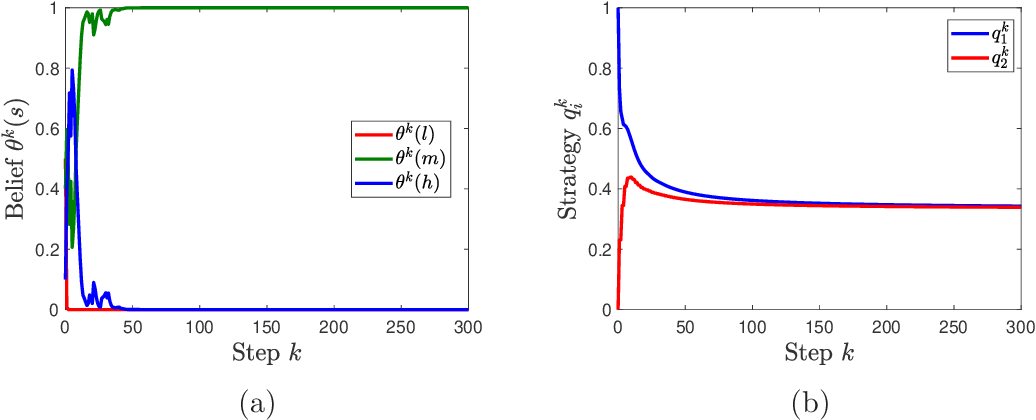 Figure 3 for Multi-agent Bayesian Learning with Adaptive Strategies: Convergence and Stability