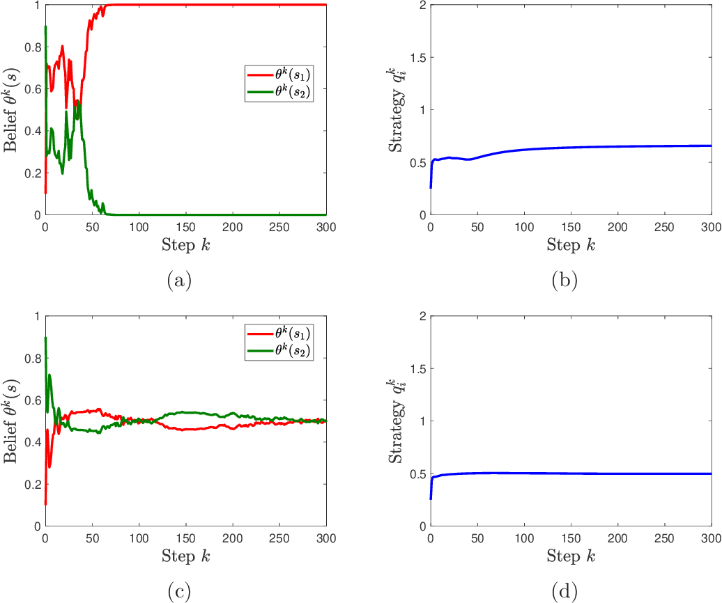 Figure 4 for Multi-agent Bayesian Learning with Adaptive Strategies: Convergence and Stability