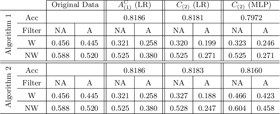 Figure 2 for Transparency Tools for Fairness in AI (Luskin)