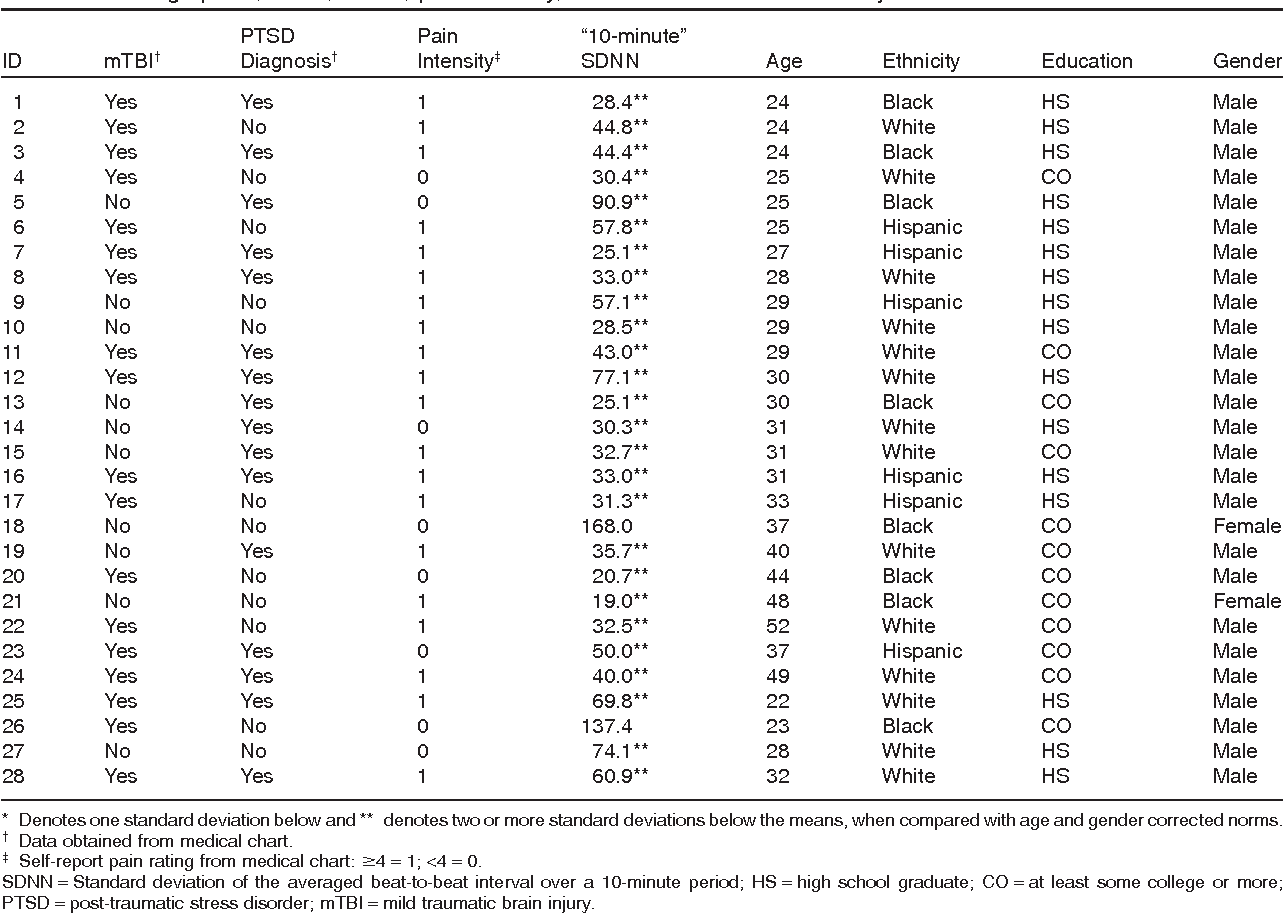Associations among pain ptsd mtbi and heart rate variability in table 1 geenschuldenfo Choice Image