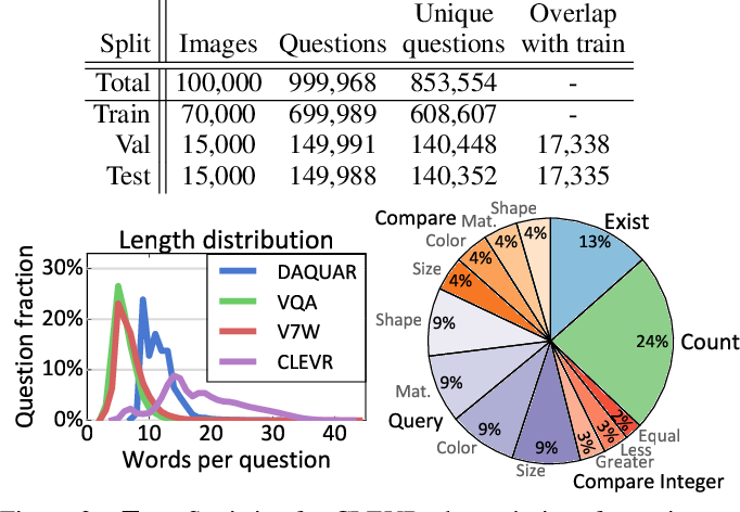 Figure 3 for CLEVR: A Diagnostic Dataset for Compositional Language and Elementary Visual Reasoning