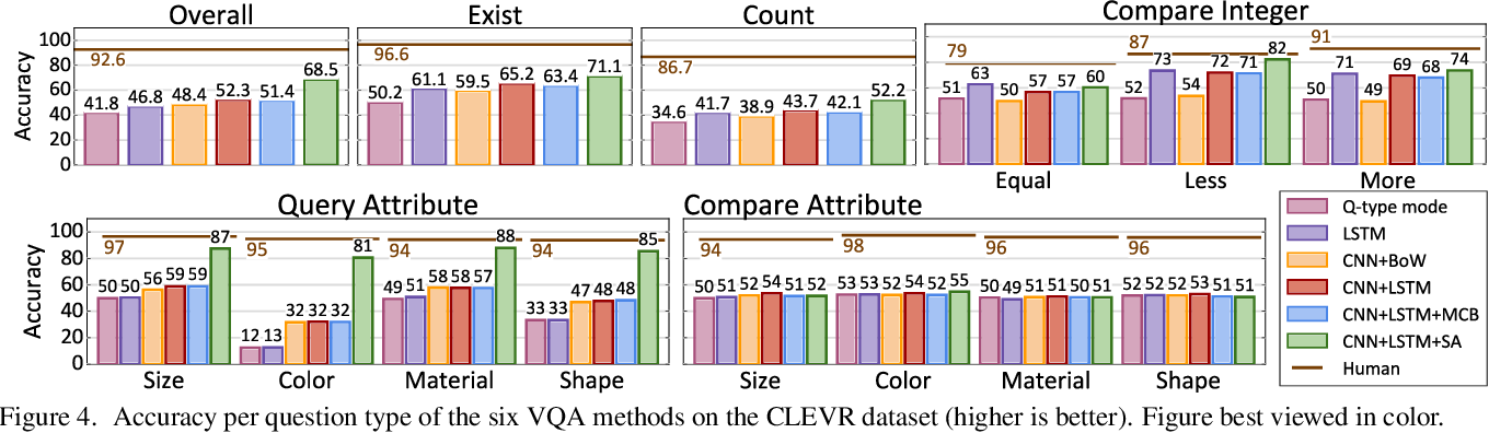 Figure 4 for CLEVR: A Diagnostic Dataset for Compositional Language and Elementary Visual Reasoning