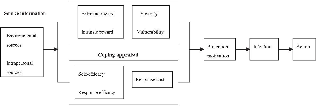 link between motivational theory and reward