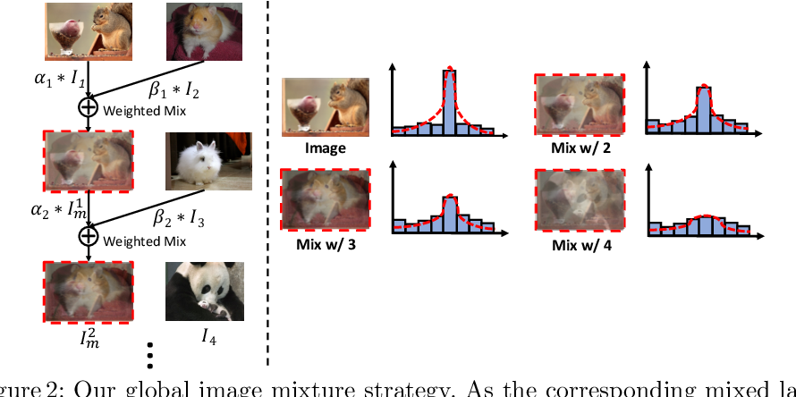 Figure 2 for Rethinking Image Mixture for Unsupervised Visual Representation Learning