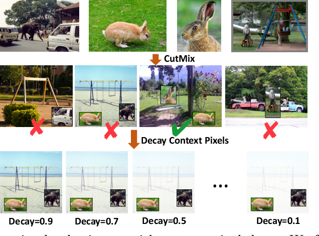 Figure 3 for Rethinking Image Mixture for Unsupervised Visual Representation Learning