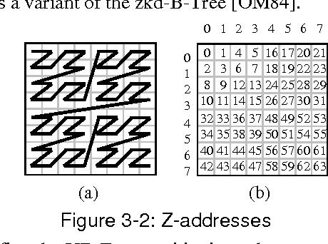 figure 3-2