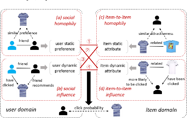 Figure 1 for Dual Graph Attention Networks for Deep Latent Representation of Multifaceted Social Effects in Recommender Systems
