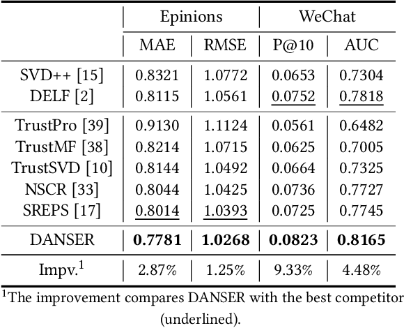 Figure 4 for Dual Graph Attention Networks for Deep Latent Representation of Multifaceted Social Effects in Recommender Systems