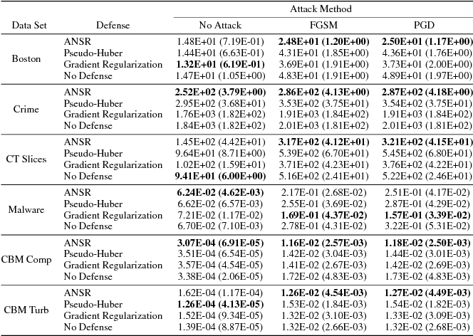 Figure 3 for Adversarial Attacks, Regression, and Numerical Stability Regularization