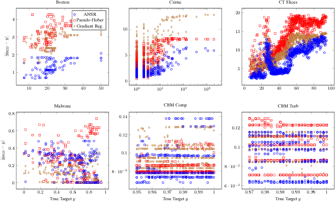 Figure 4 for Adversarial Attacks, Regression, and Numerical Stability Regularization