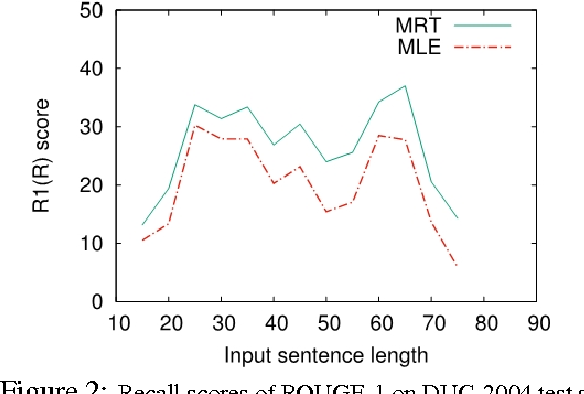Figure 4 for Neural Headline Generation with Sentence-wise Optimization