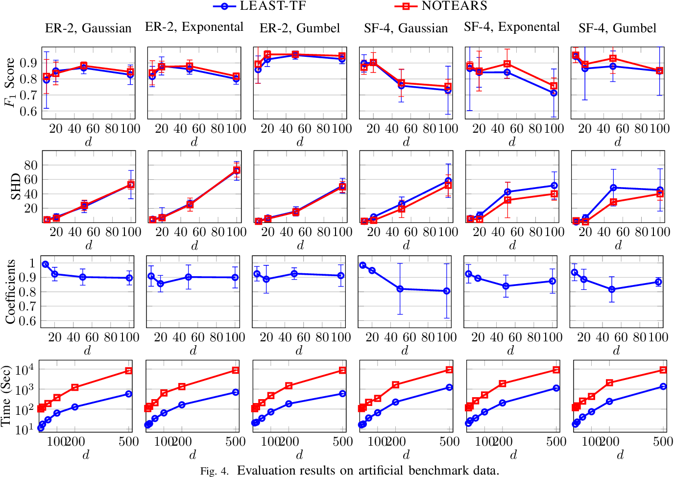 Figure 4 for Efficient and Scalable Structure Learning for Bayesian Networks: Algorithms and Applications