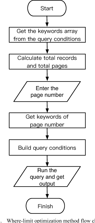 Research on Data Query Optimization Based on SparkSQL and