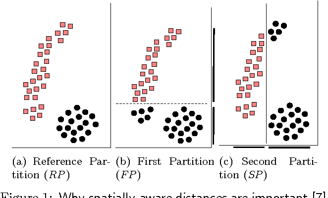 Figure 1 for Spatially-Aware Comparison and Consensus for Clusterings
