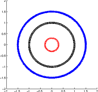 Figure 3 for Spatially-Aware Comparison and Consensus for Clusterings