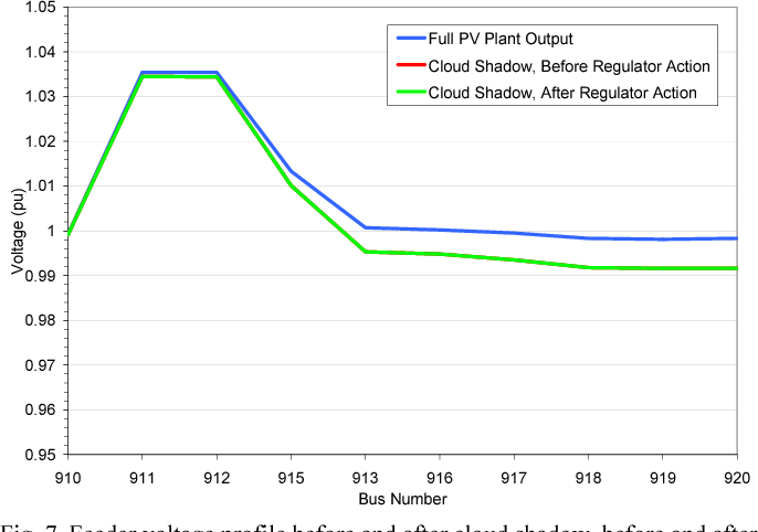 Fig. 7. Feeder voltage profile before and after cloud shadow, before and after voltage regulator action, with 1 MW PV plant at bus 920.