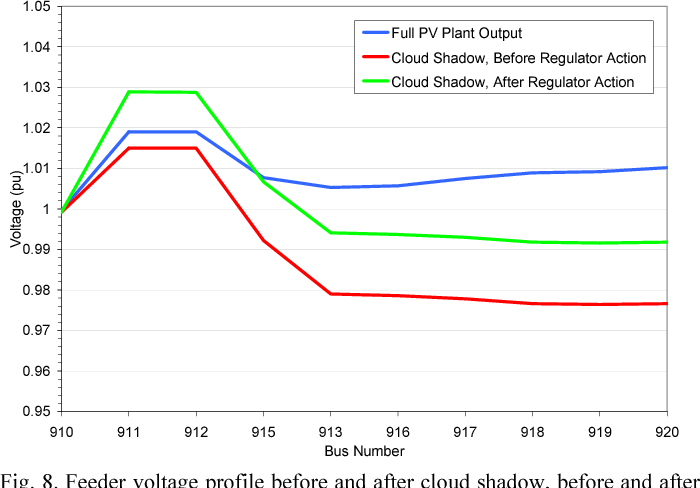 Fig. 8. Feeder voltage profile before and after cloud shadow, before and after voltage regulator action, with 5 MW PV plant at bus 920.