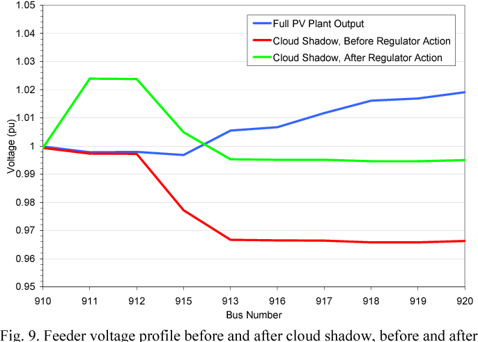 Fig. 9. Feeder voltage profile before and after cloud shadow, before and after voltage regulator action, with 10 MW PV plant at bus 920.