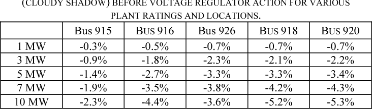 TABLE II POI BUS VOLTAGE CHANGES DUE TO 80% REDUCTION IN PV PLANT OUTPUT (CLOUDY SHADOW) BEFORE VOLTAGE REGULATOR ACTION FOR VARIOUS PLANT RATINGS AND LOCATIONS.