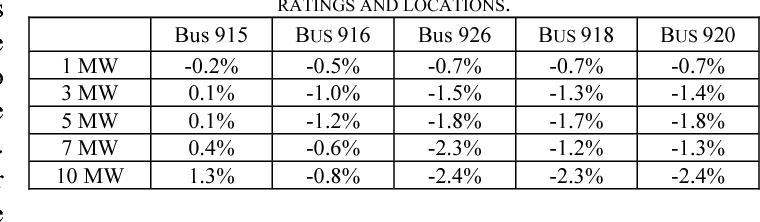 TABLE IV POI BUS VOLTAGE CHANGES DUE TO 80% REDUCTION IN PV PLANT OUTPUT (CLOUDY SHADOW) AFTER VOLTAGE REGULATOR ACTION FOR VARIOUS PLANT RATINGS AND LOCATIONS.