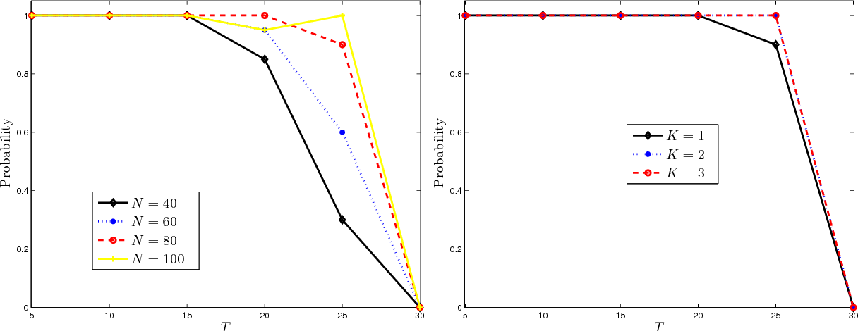 Figure 1 for SNAP: A semismooth Newton algorithm for pathwise optimization with optimal local convergence rate and oracle properties