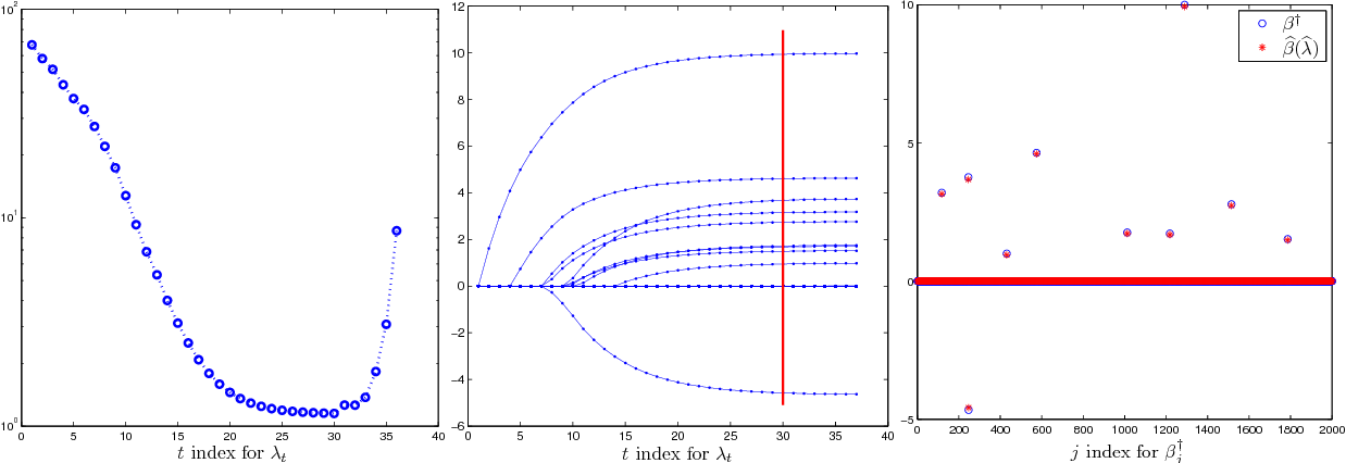 Figure 2 for SNAP: A semismooth Newton algorithm for pathwise optimization with optimal local convergence rate and oracle properties