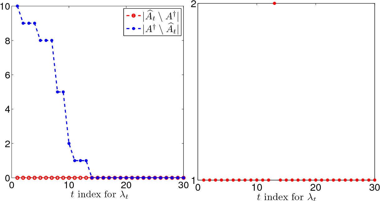 Figure 3 for SNAP: A semismooth Newton algorithm for pathwise optimization with optimal local convergence rate and oracle properties