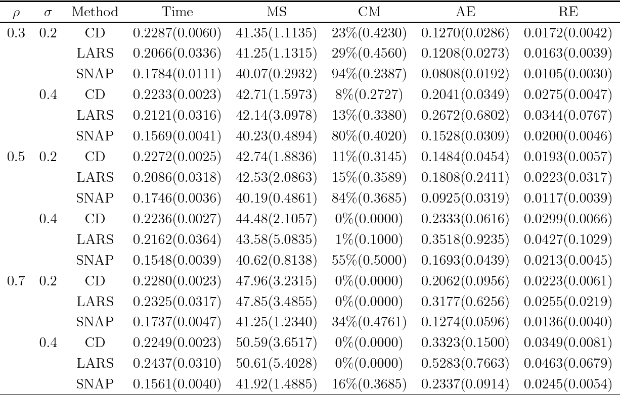 Figure 4 for SNAP: A semismooth Newton algorithm for pathwise optimization with optimal local convergence rate and oracle properties