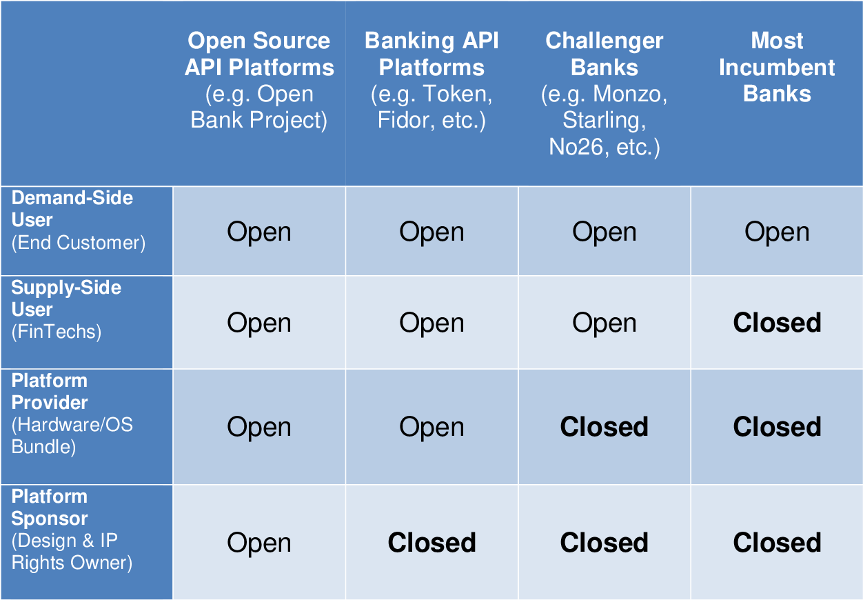 PDF] The API Economy and Digital Transformation in Financial