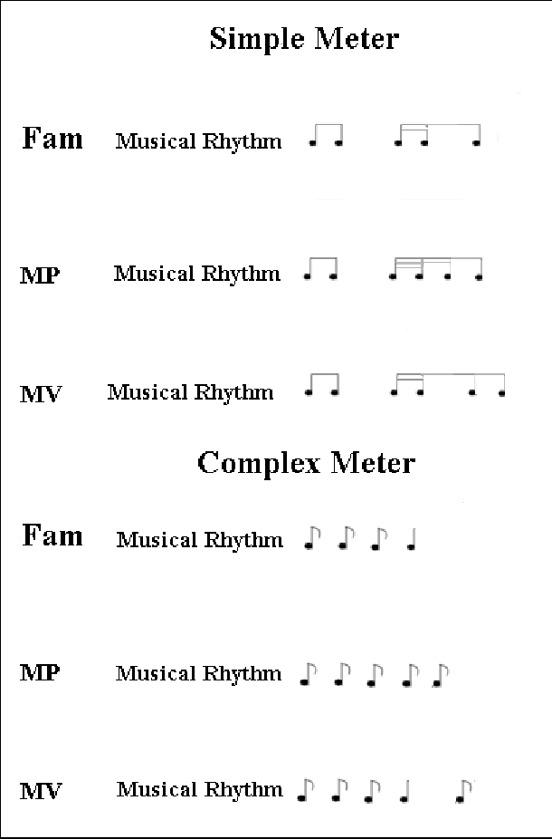 Figure 2 From Cross Cultural Differences In Meter Perception