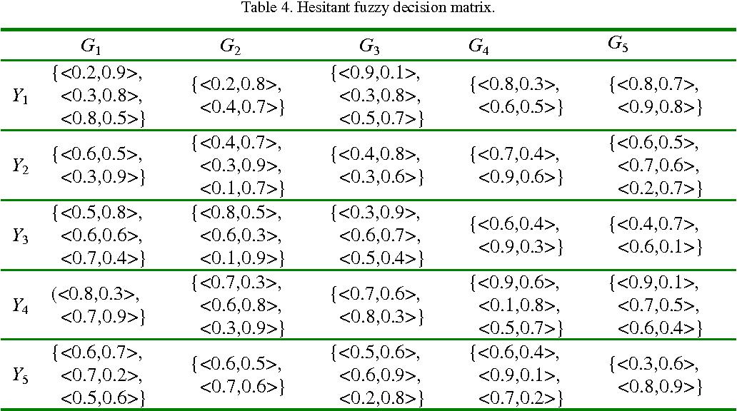 Table 4. Hesitant fuzzy decision matrix.