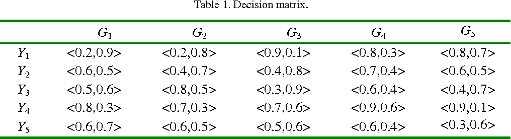 Table 1. Decision matrix.