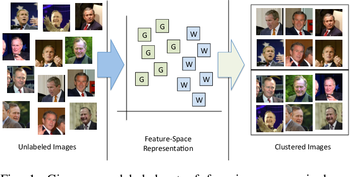 Figure 1 for Clustering Millions of Faces by Identity