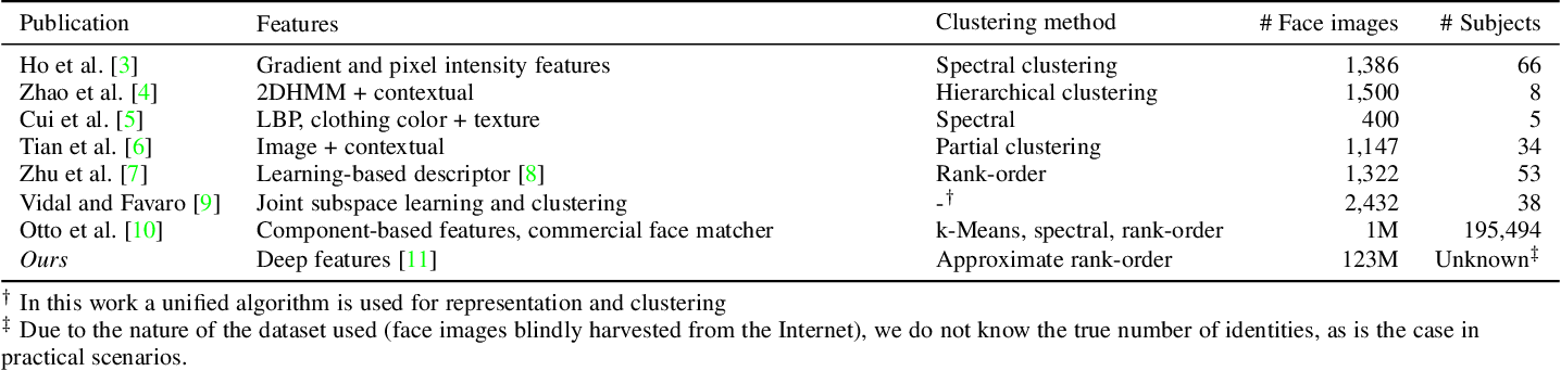 Figure 2 for Clustering Millions of Faces by Identity