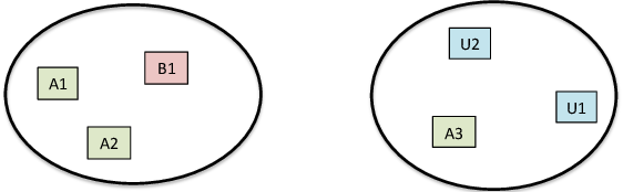 Figure 3 for Clustering Millions of Faces by Identity