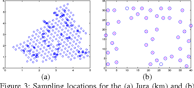 Figure 4 for Near-Optimal Active Learning of Multi-Output Gaussian Processes
