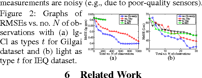 Figure 3 for Near-Optimal Active Learning of Multi-Output Gaussian Processes