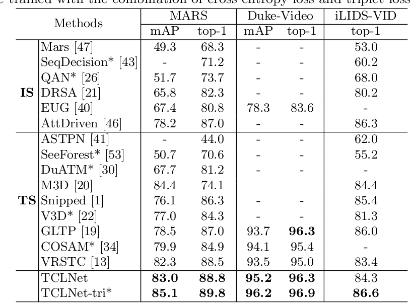 Figure 2 for Temporal Complementary Learning for Video Person Re-Identification