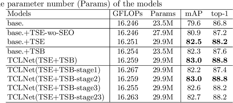 Figure 4 for Temporal Complementary Learning for Video Person Re-Identification