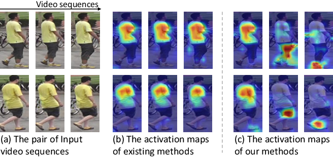 Figure 1 for Temporal Complementary Learning for Video Person Re-Identification