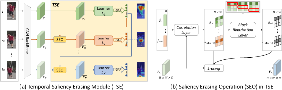 Figure 3 for Temporal Complementary Learning for Video Person Re-Identification
