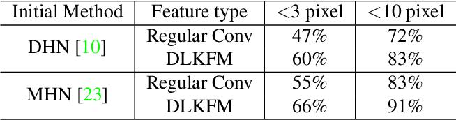 Figure 4 for Deep Lucas-Kanade Homography for Multimodal Image Alignment