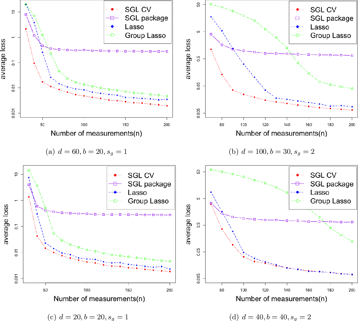 Figure 2 for Sparse Group Lasso: Optimal Sample Complexity, Convergence Rate, and Statistical Inference