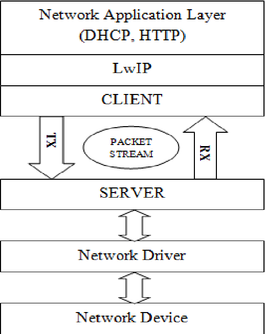 Figure 3 from Prototype Implementation of Real Time CAN Driver for