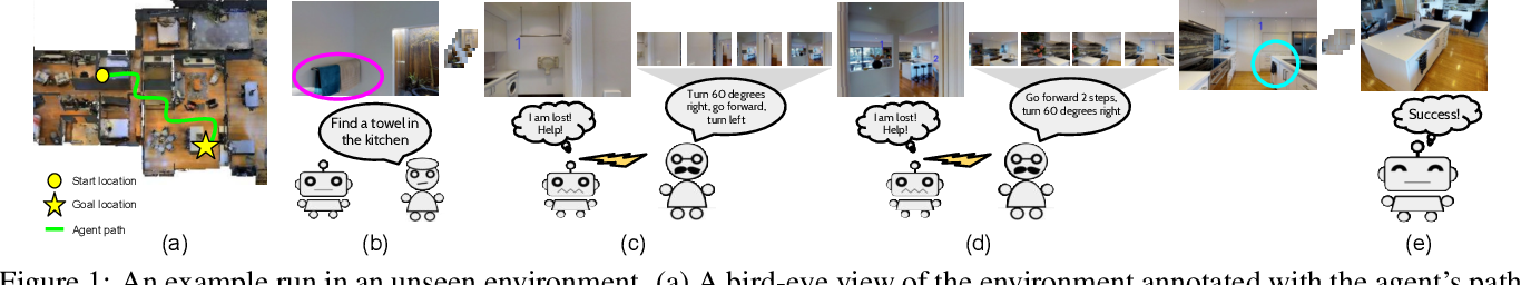 Figure 1 for Vision-based Navigation with Language-based Assistance via Imitation Learning with Indirect Intervention