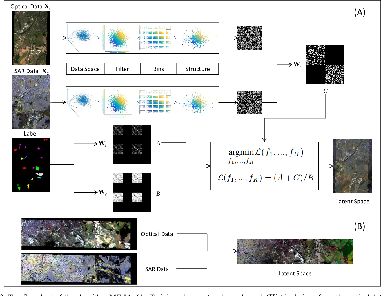 Figure 2 for MIMA: MAPPER-Induced Manifold Alignment for Semi-Supervised Fusion of Optical Image and Polarimetric SAR Data